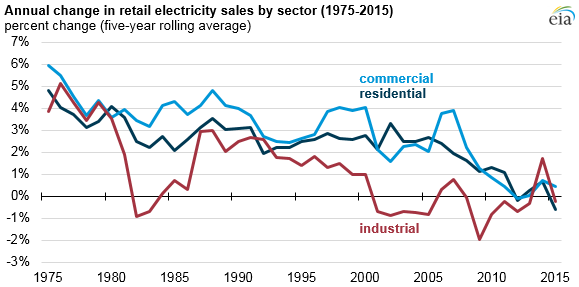 EIA electricity sales 1975 - 2015