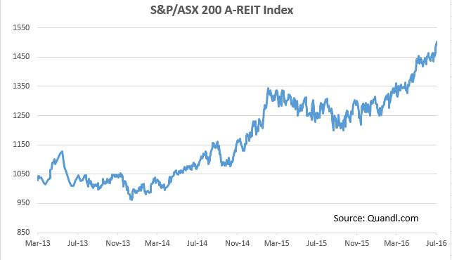 A REIT index