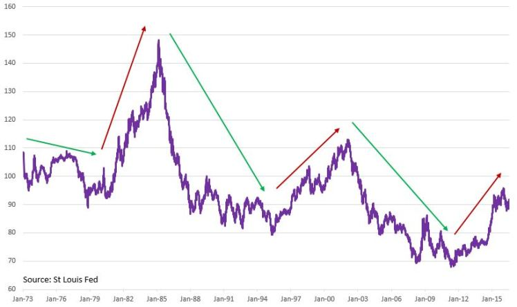 dxy cycle