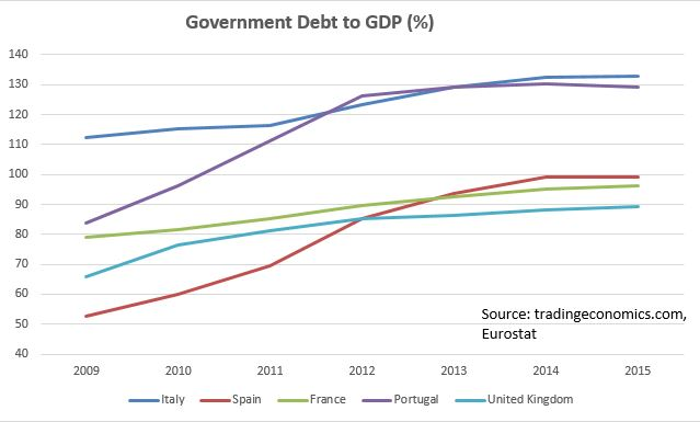 Eurozone debt to gdp