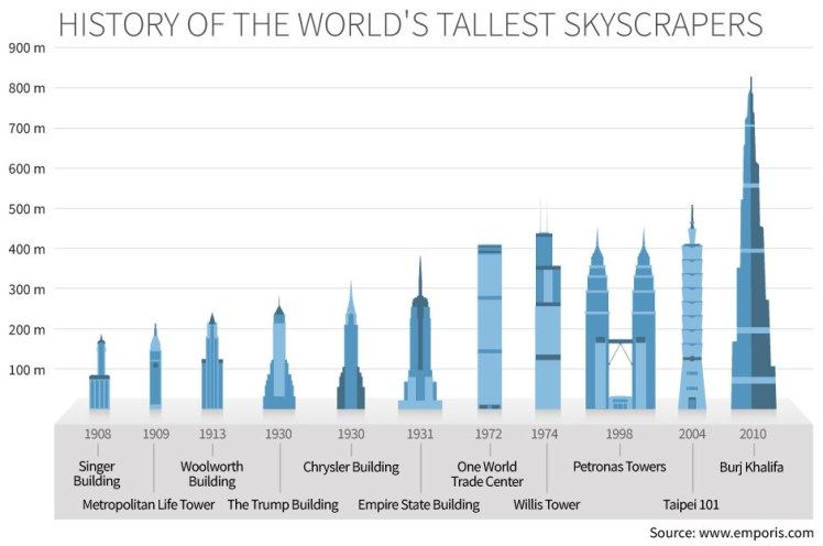 history-of-the-tallest-buildings-in-the-world
