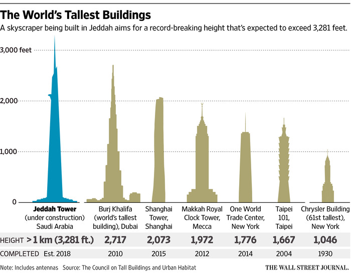 world's tallest buildings WSJ