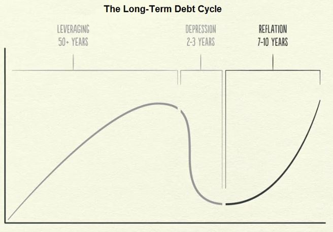 long term debt cycle