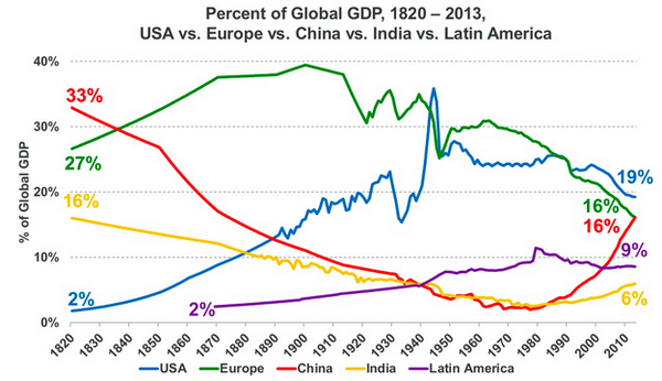 percent of global GDP.png