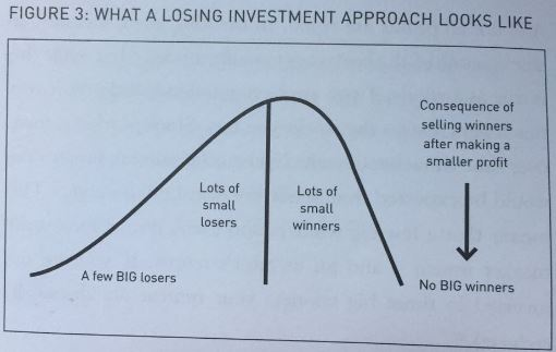 losing investment approach.JPG