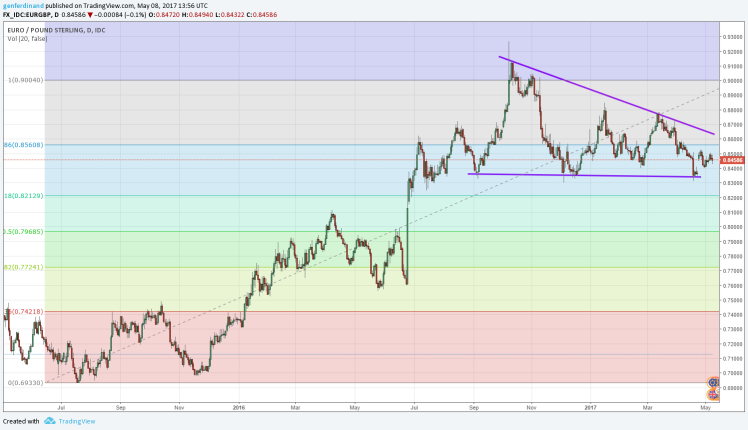 EURGBP daily with fibo.png