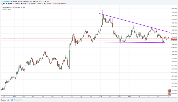 EURGBP daily.png