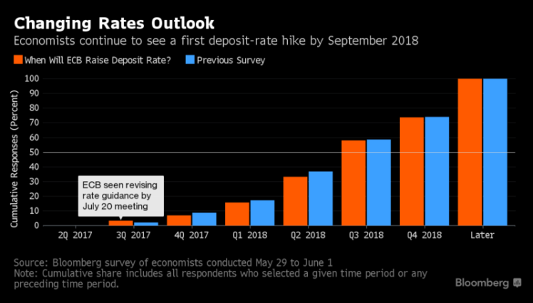 rates outlook