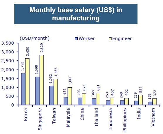 VN manufacturing wages.JPG