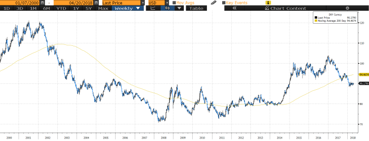DXY since 2000.png