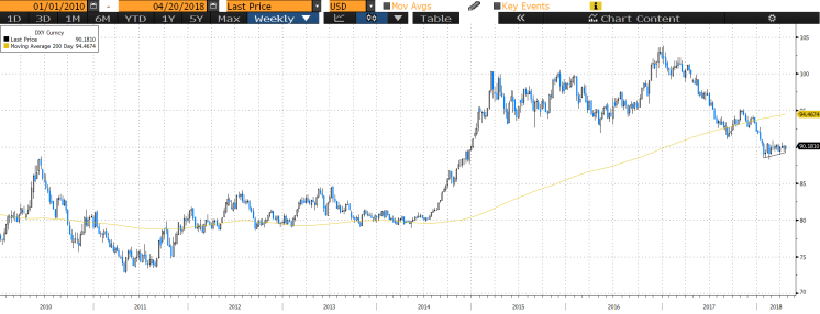 DXY since 2010.png