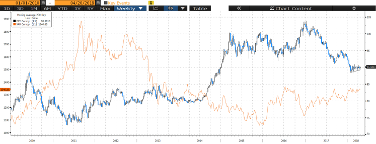 XAU & DXY since 2010.png