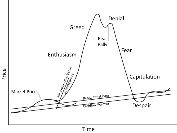 Psychological-Stages-of-a-Bubble-Market1.jpg