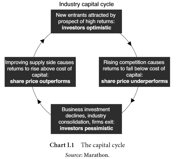 capital cycle