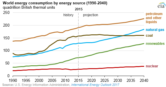 EIA energy usage