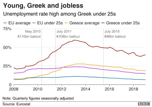 greece unemployment.JPG