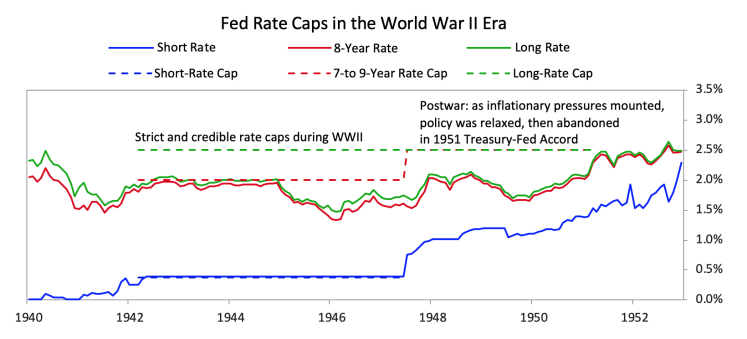 fed rate caps